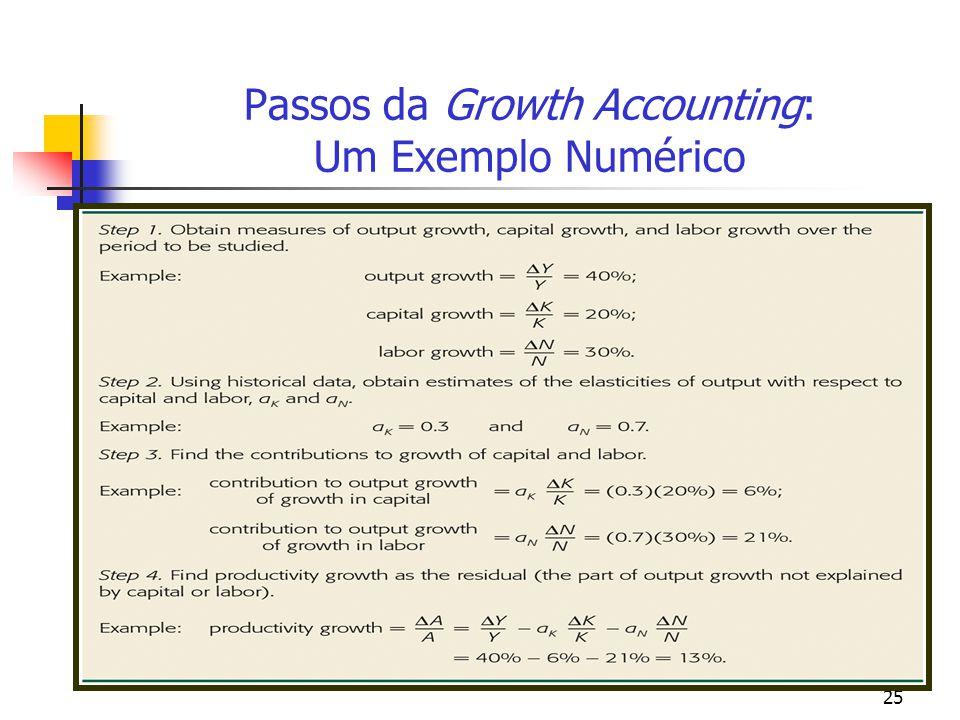 25 Passos da Growth Accounting: Um Exemplo Numérico
