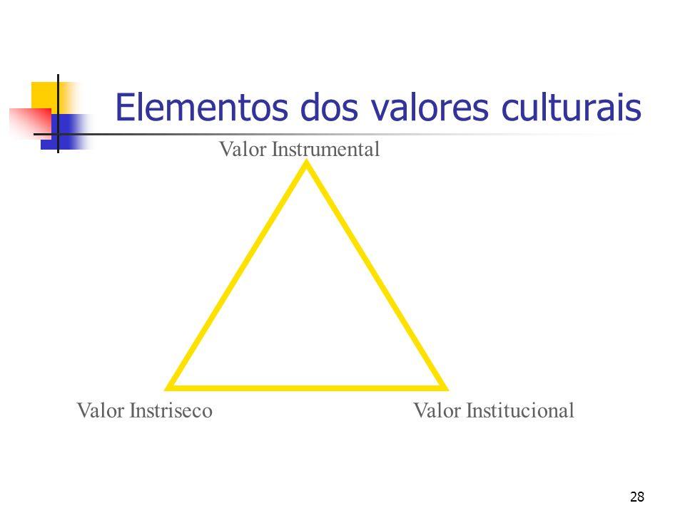 28 Elementos dos valores culturais Valor Instrumental Valor InstrisecoValor Institucional
