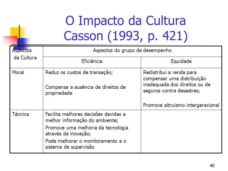 40 O Impacto da Cultura Casson (1993, p. 421) Aspectos da Cultura Aspectos do grupo de desempenho EficiênciaEquidade MoralReduz os custos de transação