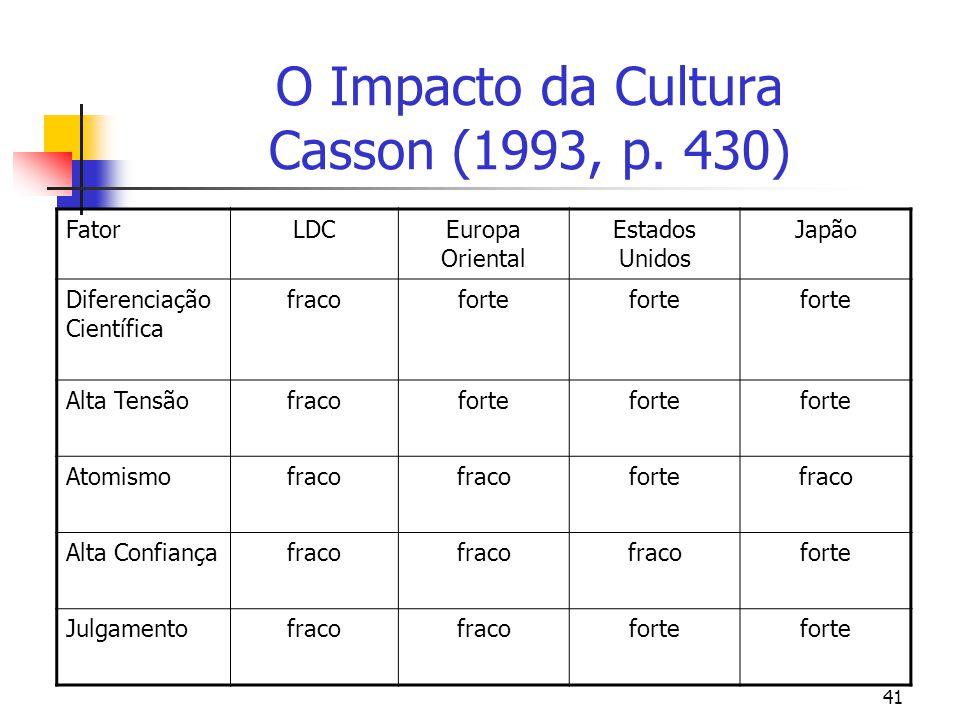 41 O Impacto da Cultura Casson (1993, p. 430) FatorLDCEuropa Oriental Estados Unidos Japão Diferenciação Científica fracoforte Alta Tensãofracoforte A