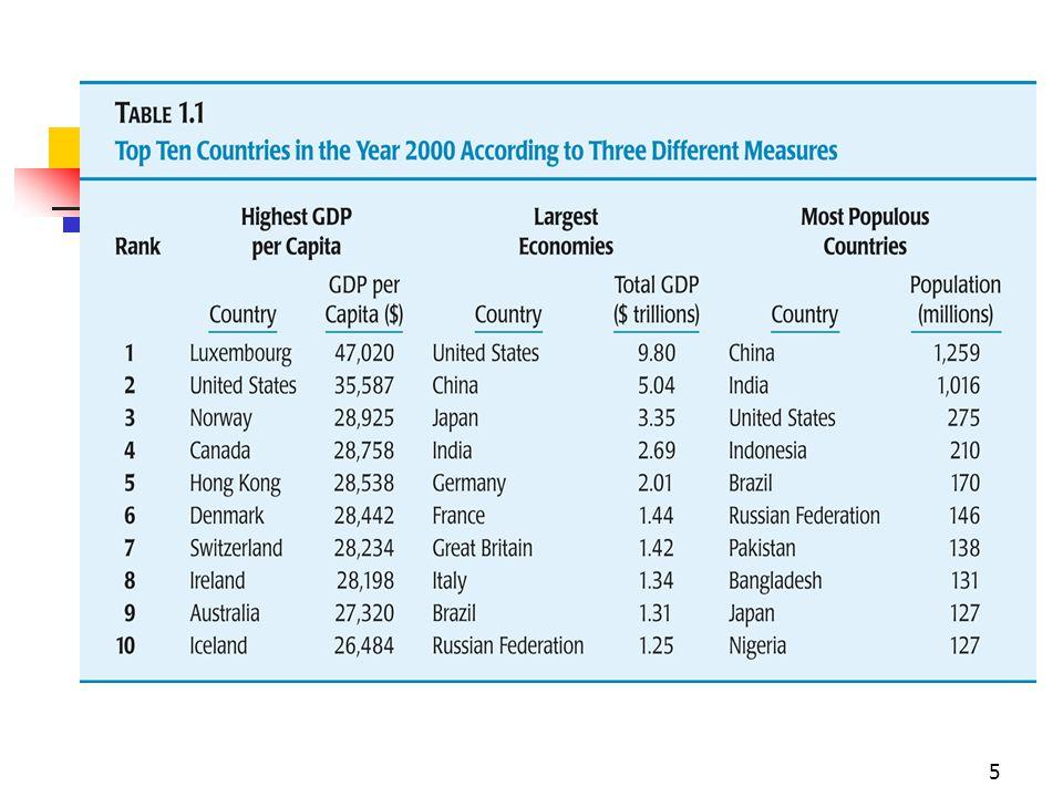 16 Fatos sobre o Crescimento Econômico: PIB real: 1870 - 1994 – Países Selecionados