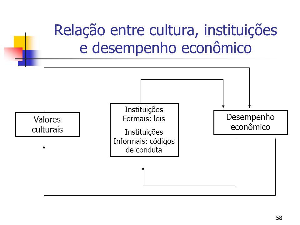 58 Relação entre cultura, instituições e desempenho econômico Valores culturais Instituições Formais: leis Instituições Informais: códigos de conduta Desempenho econômico