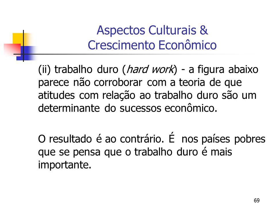 69 Aspectos Culturais & Crescimento Econômico (ii) trabalho duro (hard work) - a figura abaixo parece não corroborar com a teoria de que atitudes com
