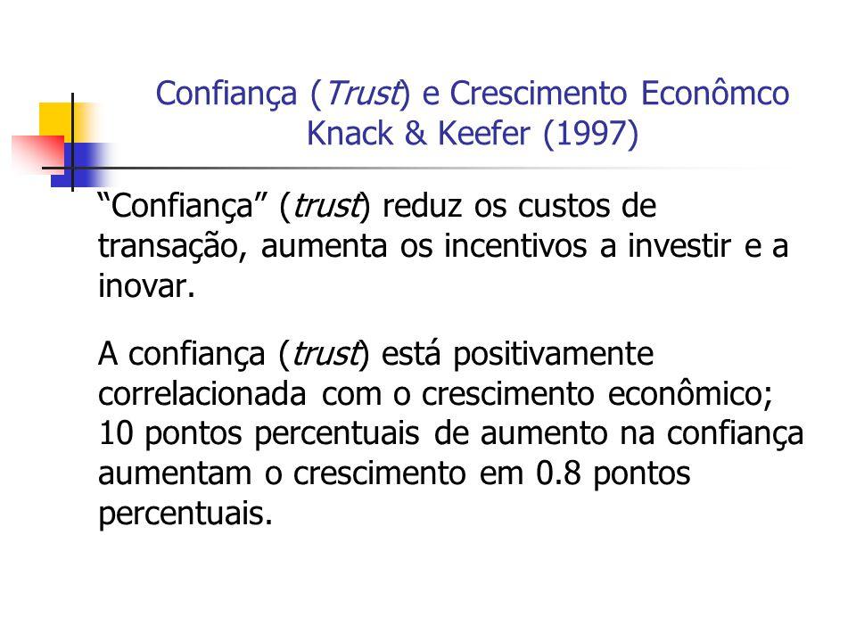 Confiança (Trust) e Crescimento Econômco Knack & Keefer (1997) Confiança (trust) reduz os custos de transação, aumenta os incentivos a investir e a in