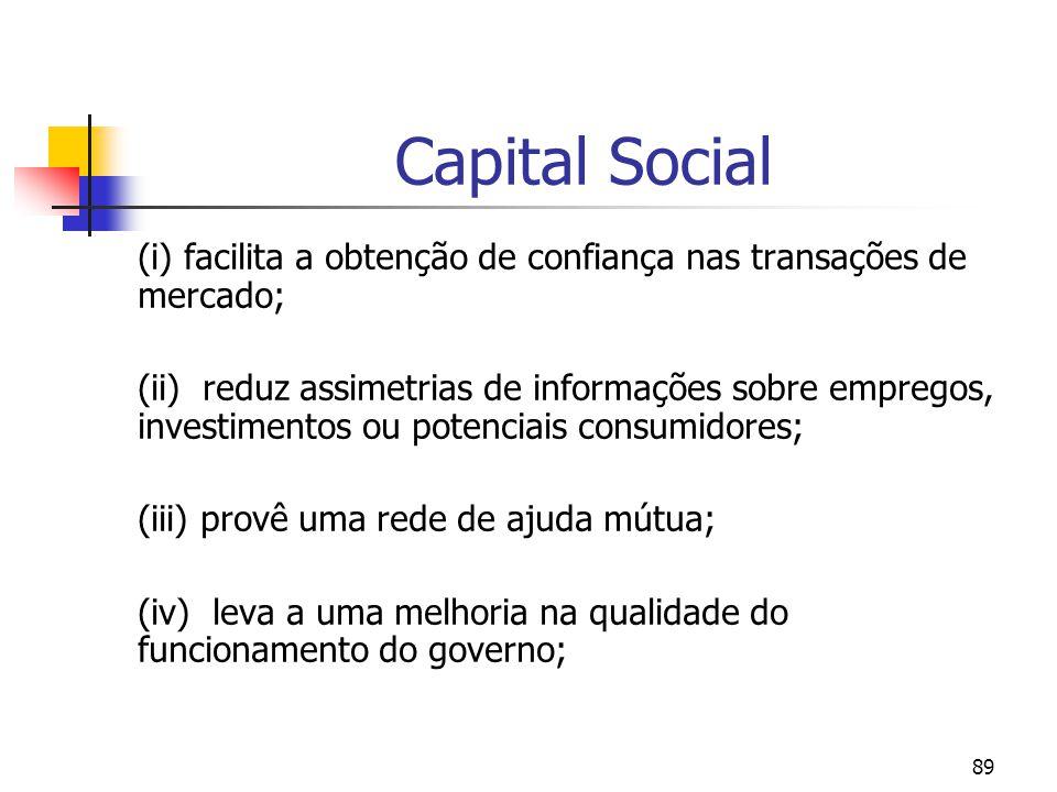 89 Capital Social (i) facilita a obtenção de confiança nas transações de mercado; (ii) reduz assimetrias de informações sobre empregos, investimentos ou potenciais consumidores; (iii) provê uma rede de ajuda mútua; (iv) leva a uma melhoria na qualidade do funcionamento do governo;