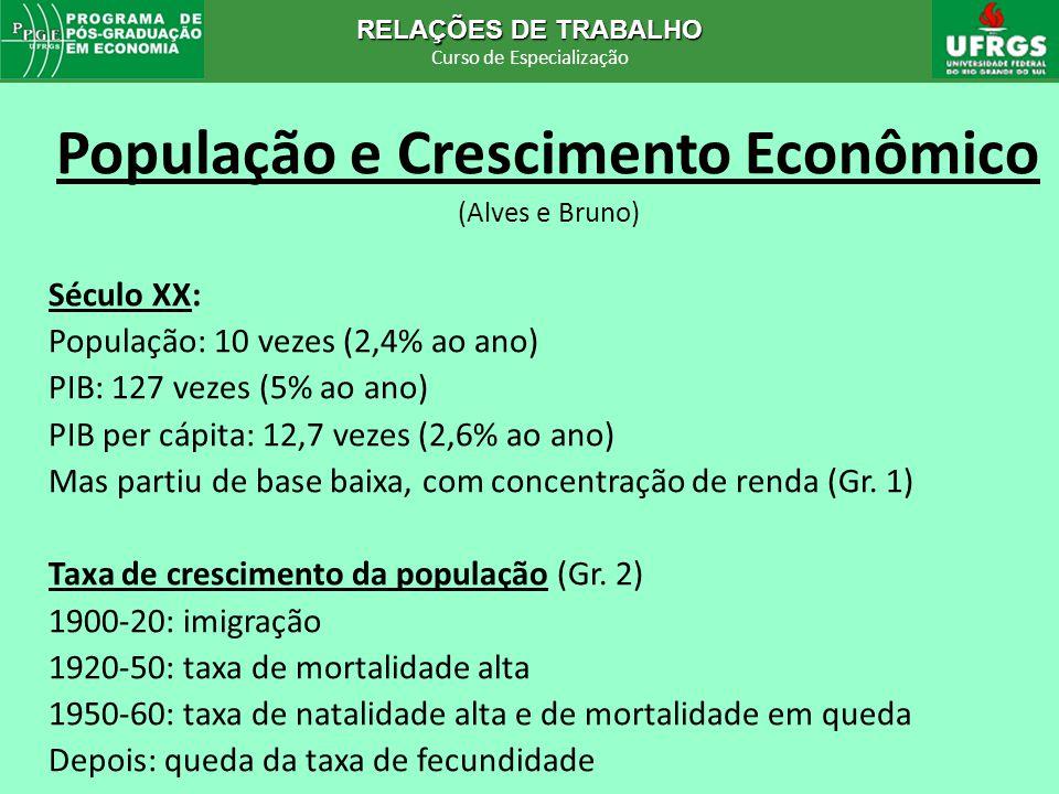 RELAÇÕES DE TRABALHO Curso de Especialização RELAÇÕES DE TRABALHO Curso de Especialização População e Crescimento Econômico (Alves e Bruno) Século XX: