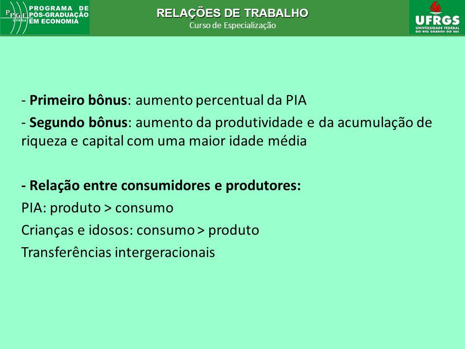 RELAÇÕES DE TRABALHO Curso de Especialização RELAÇÕES DE TRABALHO Curso de Especialização - Primeiro bônus: aumento percentual da PIA - Segundo bônus: