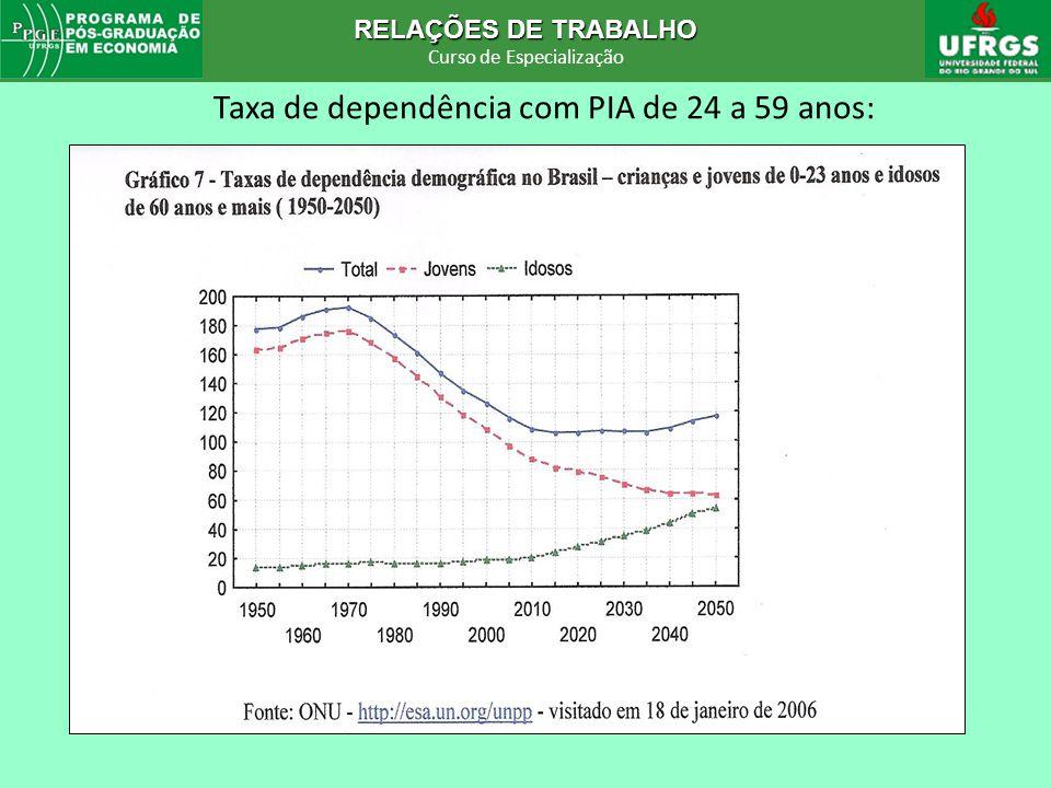 RELAÇÕES DE TRABALHO Curso de Especialização RELAÇÕES DE TRABALHO Curso de Especialização Taxa de dependência com PIA de 24 a 59 anos: