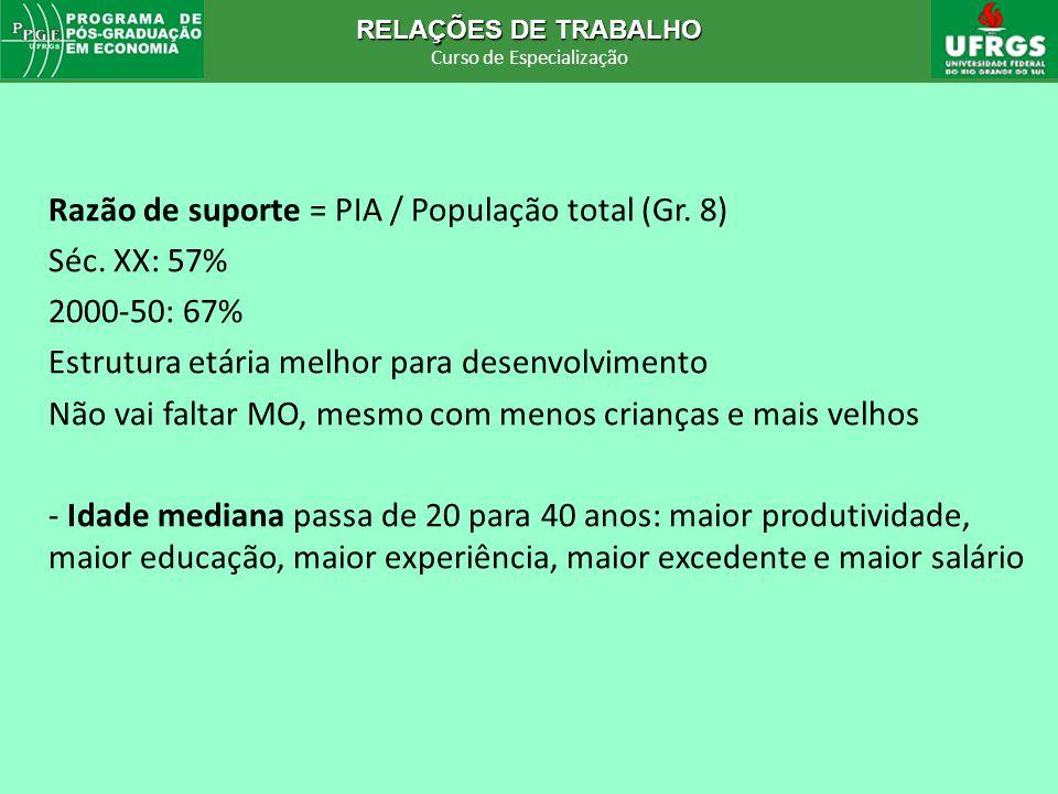 RELAÇÕES DE TRABALHO Curso de Especialização RELAÇÕES DE TRABALHO Curso de Especialização Razão de suporte = PIA / População total (Gr. 8) Séc. XX: 57