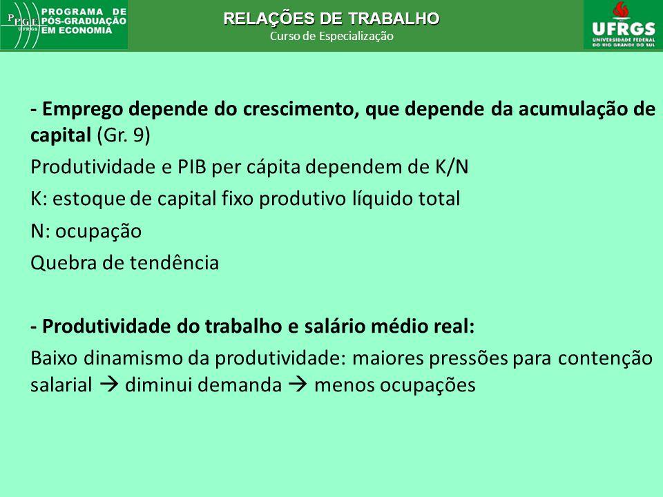 RELAÇÕES DE TRABALHO Curso de Especialização RELAÇÕES DE TRABALHO Curso de Especialização - Emprego depende do crescimento, que depende da acumulação