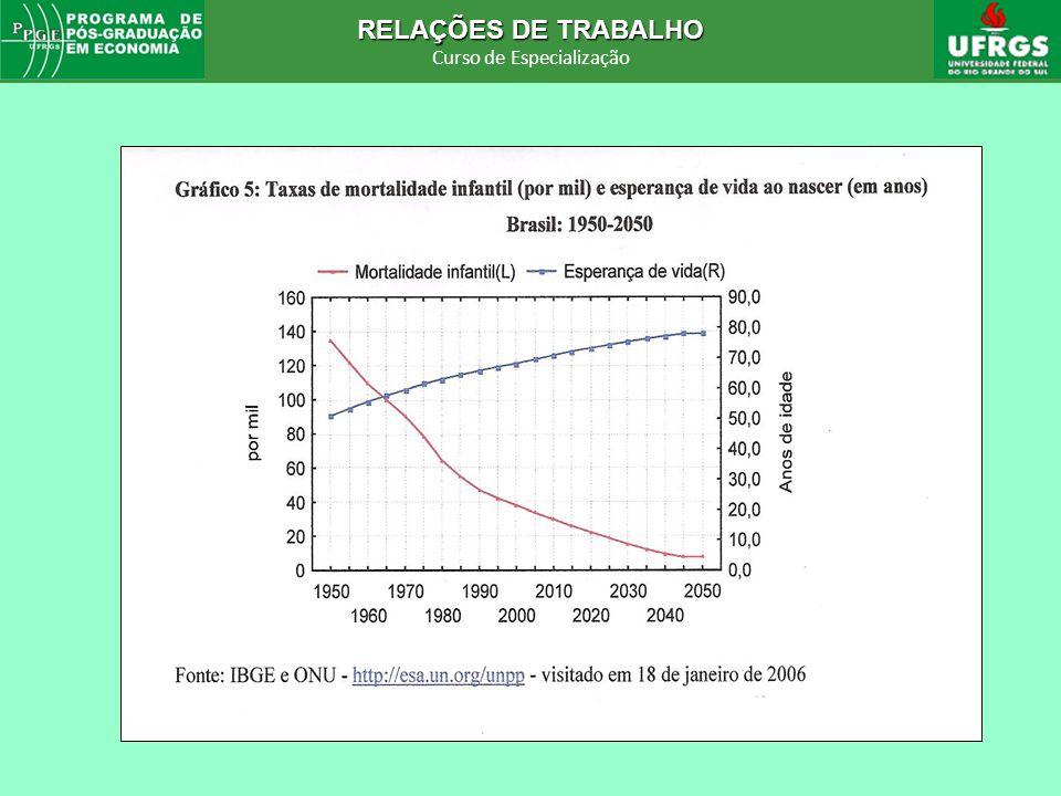 RELAÇÕES DE TRABALHO Curso de Especialização RELAÇÕES DE TRABALHO Curso de Especialização