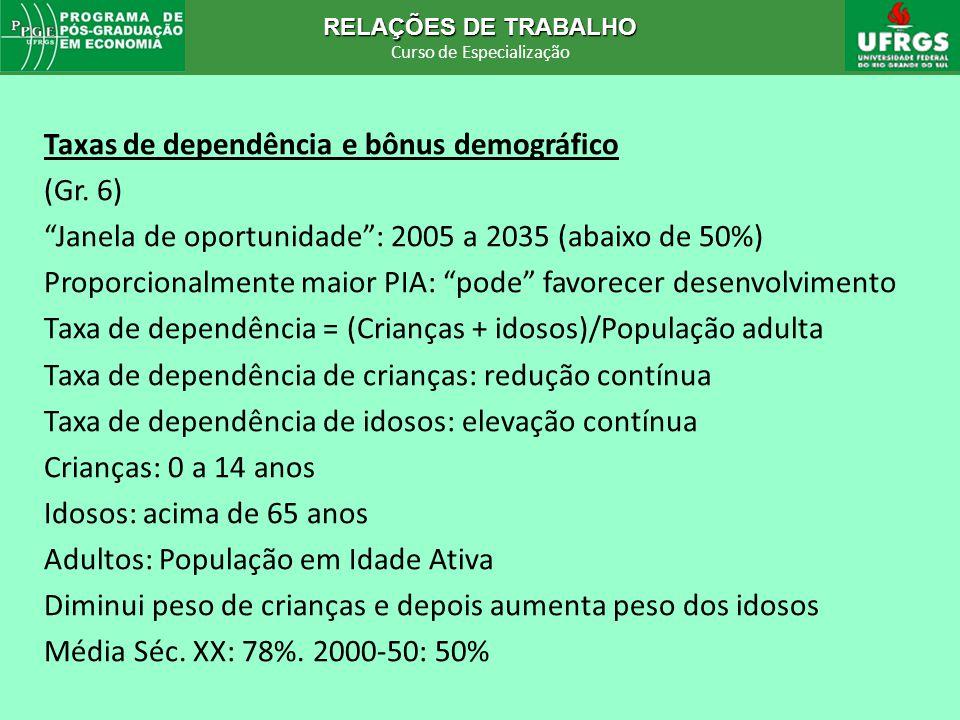 RELAÇÕES DE TRABALHO Curso de Especialização RELAÇÕES DE TRABALHO Curso de Especialização Taxas de dependência e bônus demográfico (Gr. 6) Janela de o