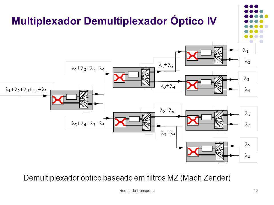 Redes de Transporte10 Multiplexador Demultiplexador Óptico IV Demultiplexador óptico baseado em filtros MZ (Mach Zender)