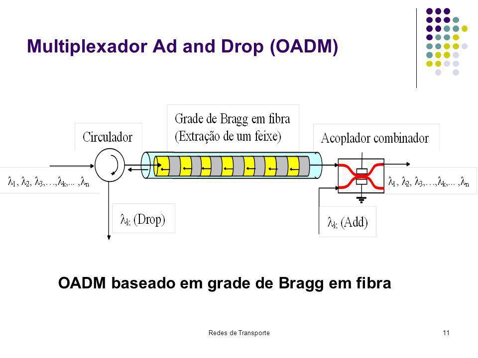 Redes de Transporte11 Multiplexador Ad and Drop (OADM) OADM baseado em grade de Bragg em fibra