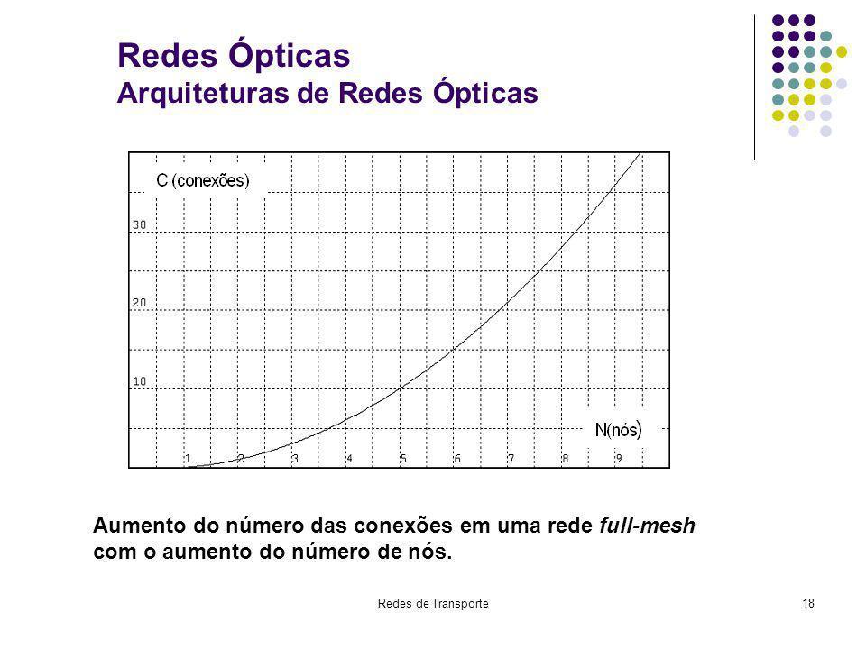 Redes de Transporte18 Redes Ópticas Arquiteturas de Redes Ópticas Aumento do número das conexões em uma rede full-mesh com o aumento do número de nós.