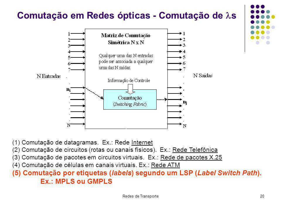 Redes de Transporte20 Comutação em Redes ópticas - Comutação de s (1) Comutação de datagramas. Ex.: Rede Internet (2) Comutação de circuitos (rotas ou
