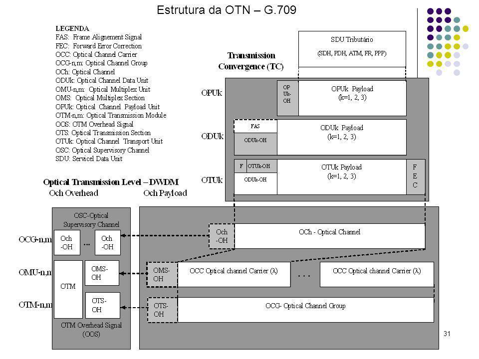 Redes de Transporte31 Estrutura da OTN – G.709