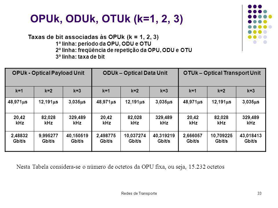 Redes de Transporte33 OPUk, ODUk, OTUk (k=1, 2, 3) Taxas de bit associadas às OPUk (k = 1, 2, 3) 1ª linha: período da OPU, ODU e OTU 2ª linha: freqüên