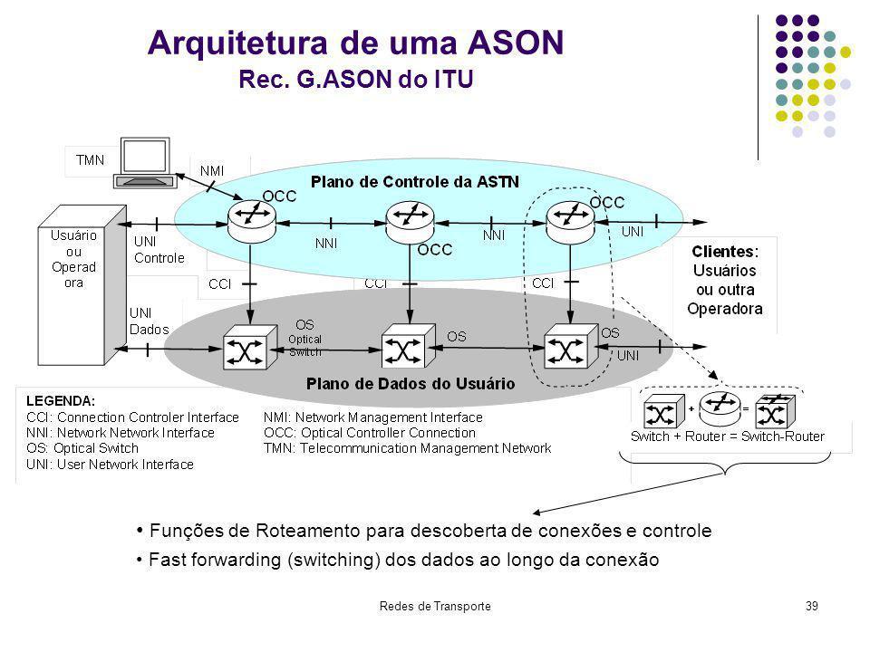 Redes de Transporte39 Arquitetura de uma ASON Rec. G.ASON do ITU Funções de Roteamento para descoberta de conexões e controle Fast forwarding (switchi