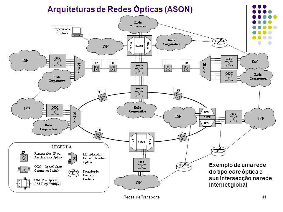 Redes de Transporte41 Arquiteturas de Redes Ópticas (ASON) Exemplo de uma rede do tipo core óptica e sua intersecção na rede Internet global