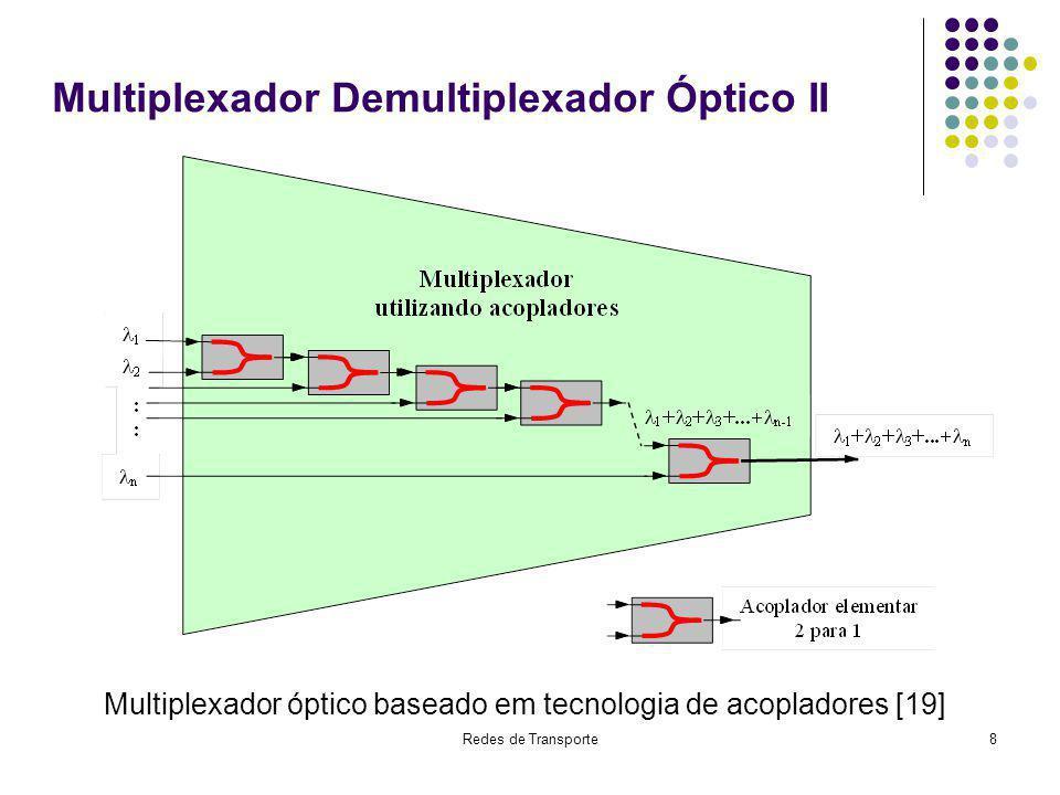 Redes de Transporte9 Multiplexador Demultiplexador Óptico III Demultiplexador baseado em grade do tipo AWG (Arrayed Waveguide Grating)