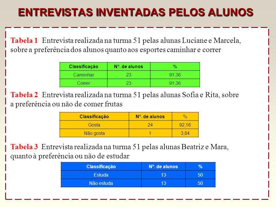 4. Vamos preencher cada tabela que consta a seguir, de acordo com informações adquiridas na turma 51. PRÁTICA DE ESPORTES ALIMENTAÇÃO PARA INVENTAR: P