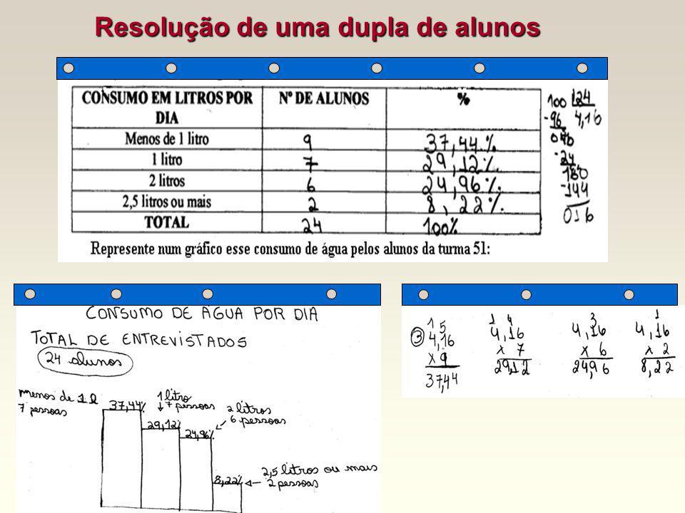 Observe os dados que constam na TABELA 1: Será que o consumo de água pelos alunos da turma está sendo suficiente? CONSUMO EM LITROS POR DIA N º. DE AL