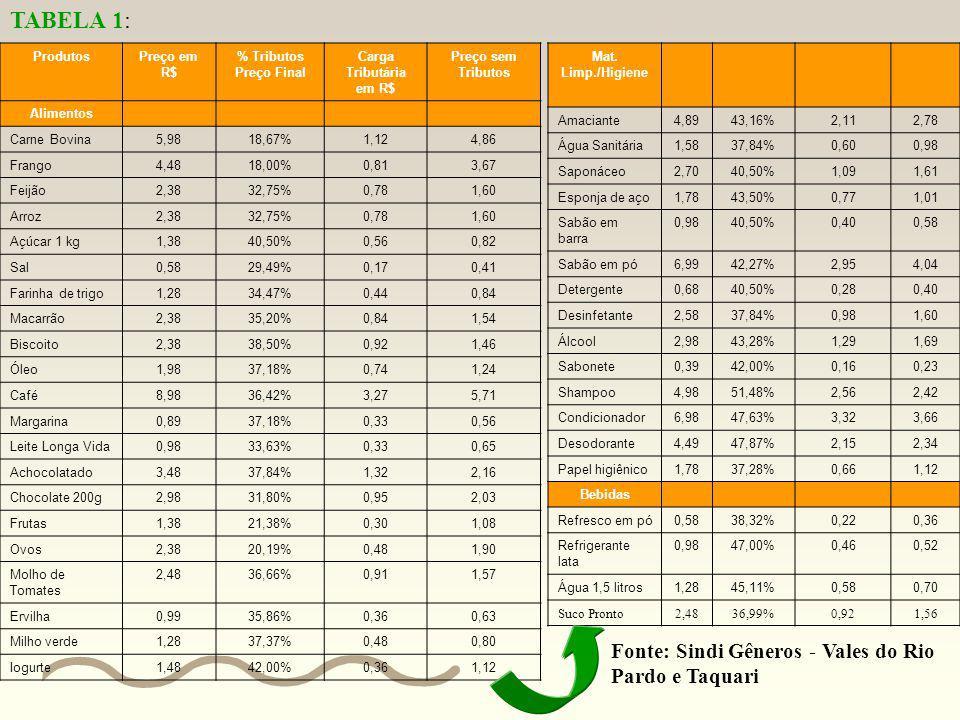 Problema 1 Observe a Tabela 1 no próximo slide e resolva: a) O que estão informando os dados da tabela? b) O que é carga tributária (imposto) e para q