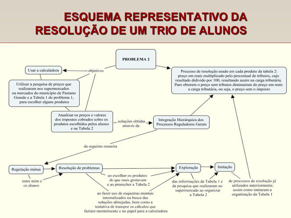 RESOLUÇÃO DE UM TRIO DE ALUNOS