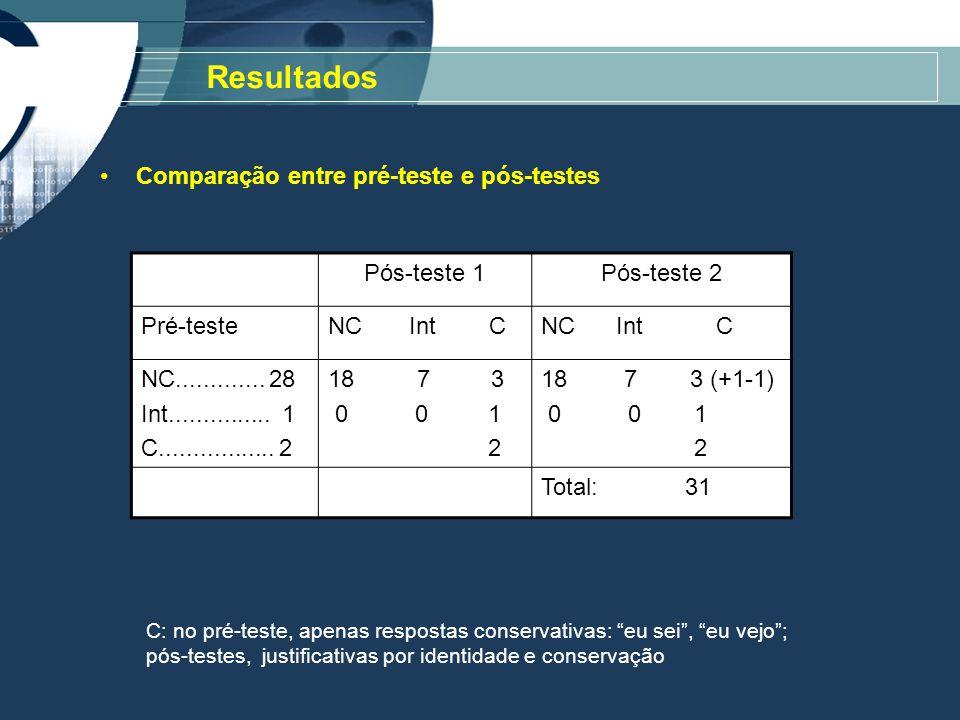 Comparação entre pré-teste e pós-testes Resultados Pós-teste 1Pós-teste 2 Pré-testeNC Int C NC.............