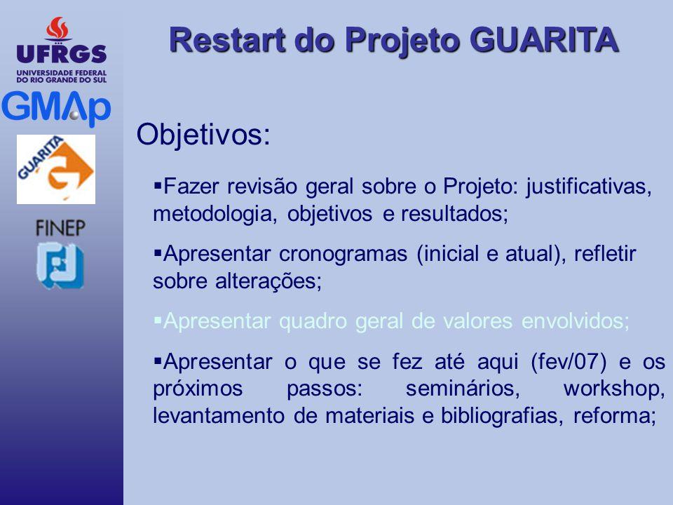 Restart do Projeto GUARITA O que falta fazer (curto prazo): Seguir o cronograma de metas; Revisão bibliográfica geral.