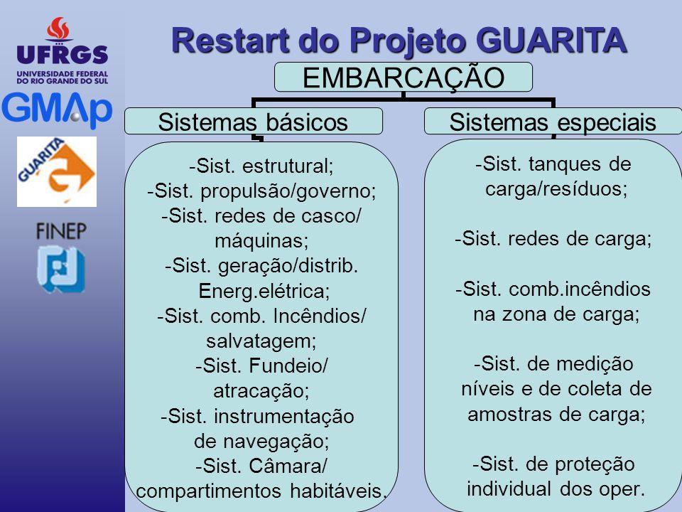 Restart do Projeto GUARITA EMBARCAÇÃO Sistemas básicos -Sist.