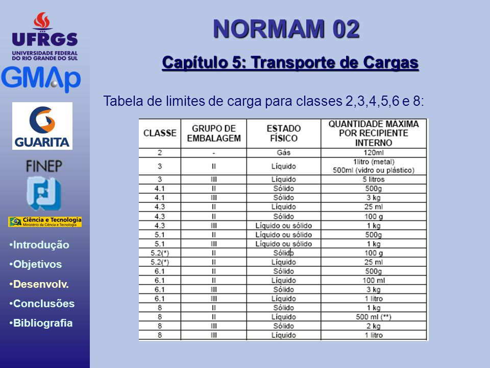 NORMAM 02 Introdução Objetivos Desenvolv. Conclusões Bibliografia Capítulo 5: Transporte de Cargas Tabela de limites de carga para classes 2,3,4,5,6 e