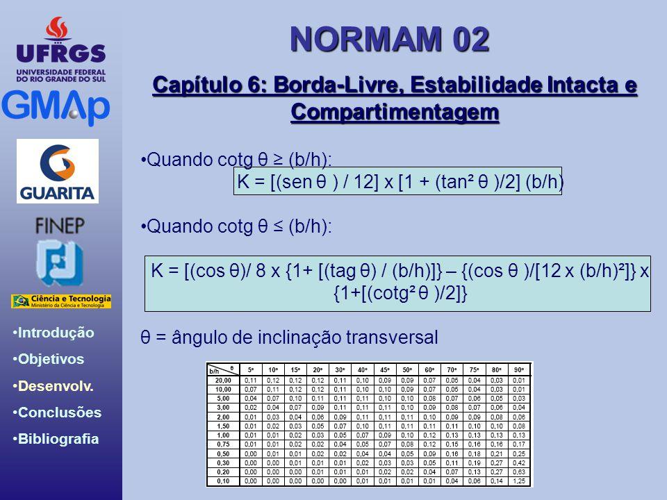 NORMAM 02 Introdução Objetivos Desenvolv. Conclusões Bibliografia Capítulo 6: Borda-Livre, Estabilidade Intacta e Compartimentagem Quando cotg θ (b/h)