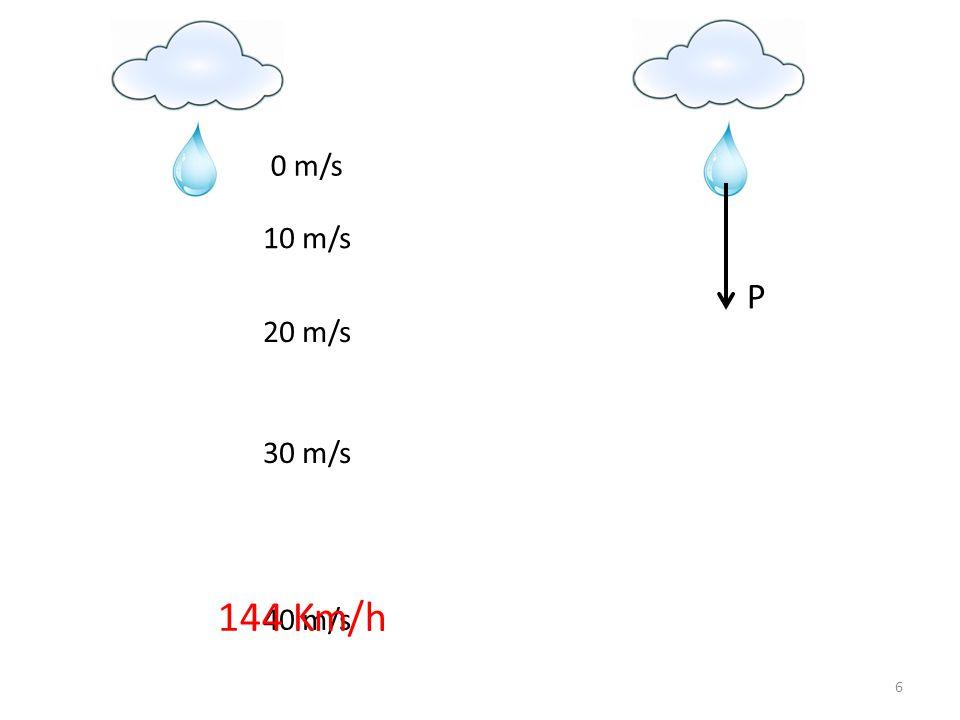6 0 m/s 10 m/s 20 m/s 30 m/s 40 m/s 144 Km/h P