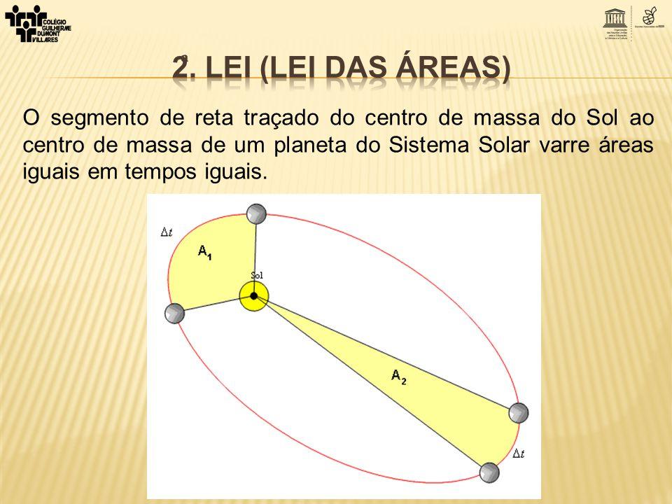 O segmento de reta traçado do centro de massa do Sol ao centro de massa de um planeta do Sistema Solar varre áreas iguais em tempos iguais.