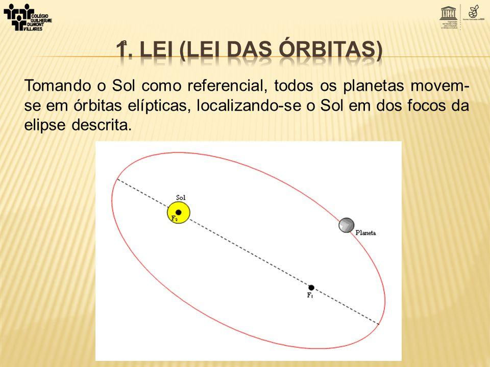 Tomando o Sol como referencial, todos os planetas movem- se em órbitas elípticas, localizando-se o Sol em dos focos da elipse descrita.