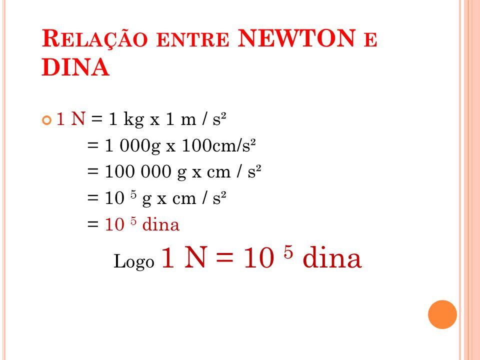 R ELAÇÃO ENTRE NEWTON E DINA 1 N = 1 kg x 1 m / s² = 1 000g x 100cm/s² = 100 000 g x cm / s² = 10 5 g x cm / s² = 10 5 dina Logo 1 N = 10 5 dina 33