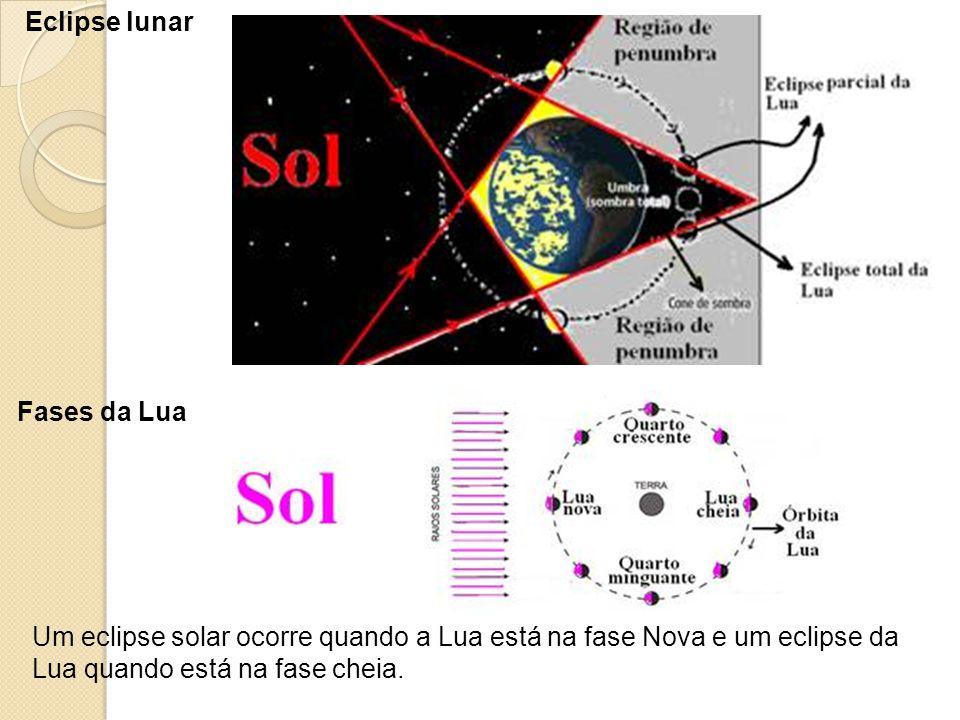 Eclipse lunar Fases da Lua Um eclipse solar ocorre quando a Lua está na fase Nova e um eclipse da Lua quando está na fase cheia.