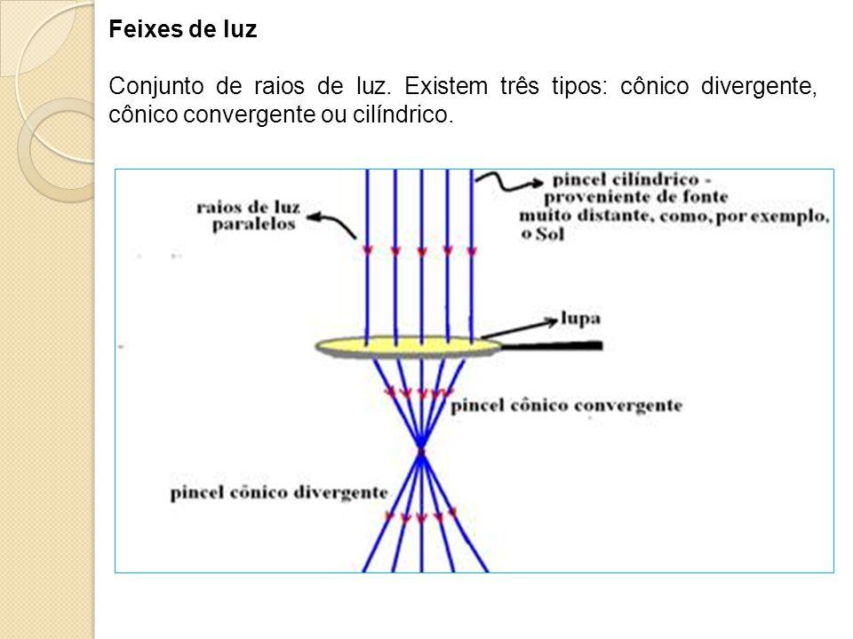 Feixes de luz Conjunto de raios de luz. Existem três tipos: cônico divergente, cônico convergente ou cilíndrico.