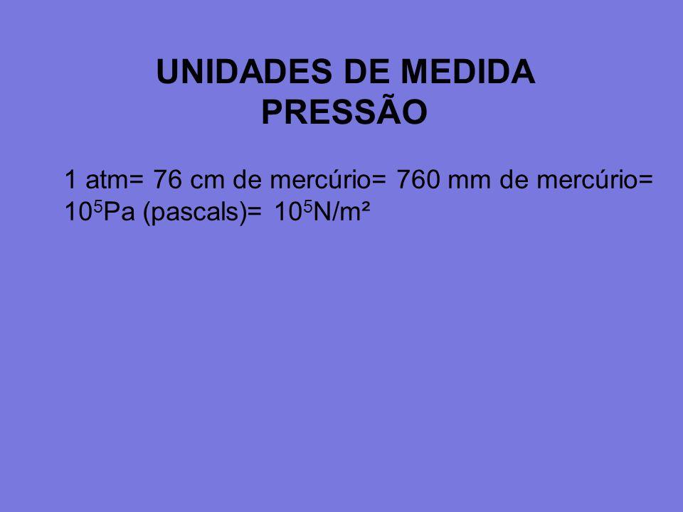 UNIDADES DE MEDIDA PRESSÃO 1 atm= 76 cm de mercúrio= 760 mm de mercúrio= 10 5 Pa (pascals)= 10 5 N/m²