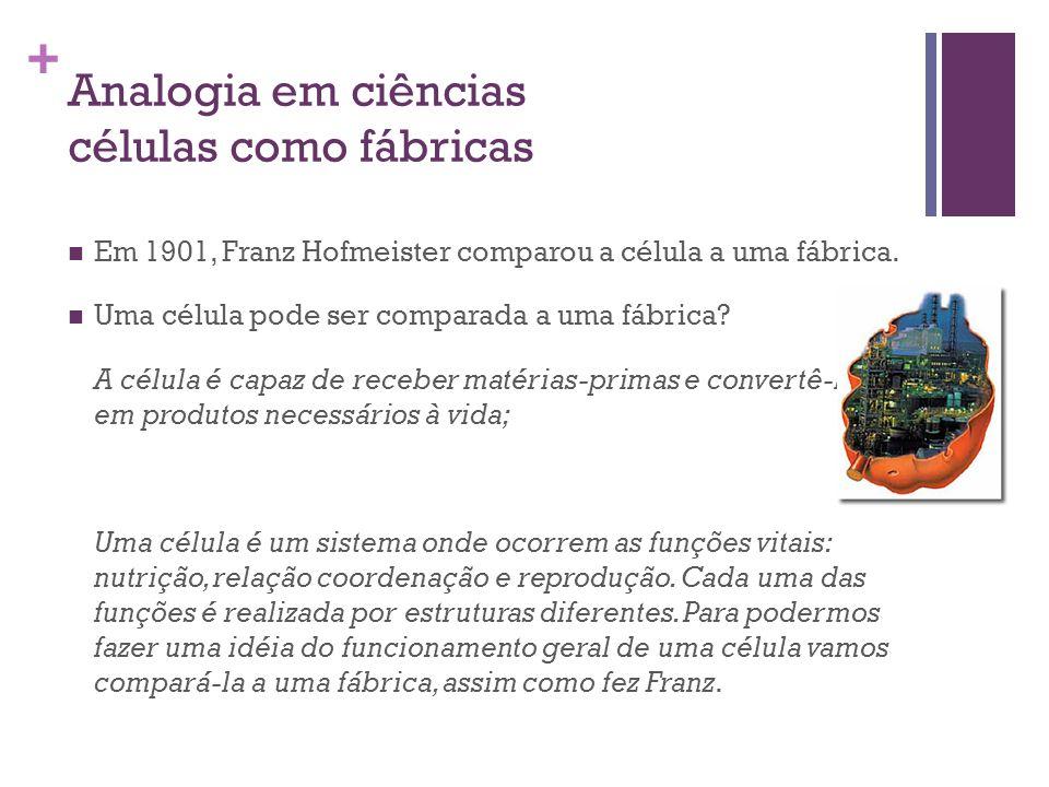 + Analogia em ciências células como fábricas Em 1901, Franz Hofmeister comparou a célula a uma fábrica. Uma célula pode ser comparada a uma fábrica? A