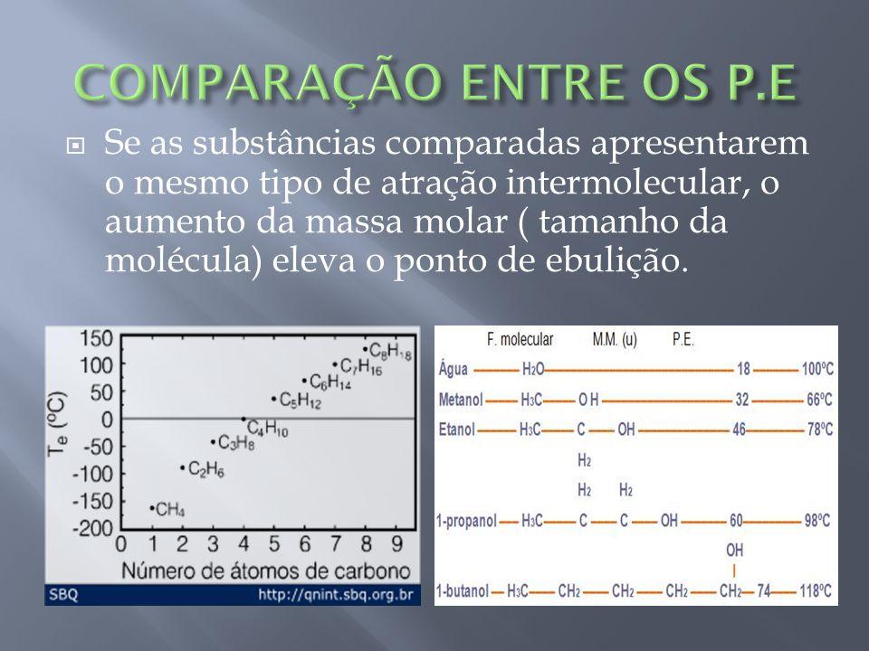 Se as substâncias comparadas apresentarem o mesmo tipo de atração intermolecular, o aumento da massa molar ( tamanho da molécula) eleva o ponto de ebulição.