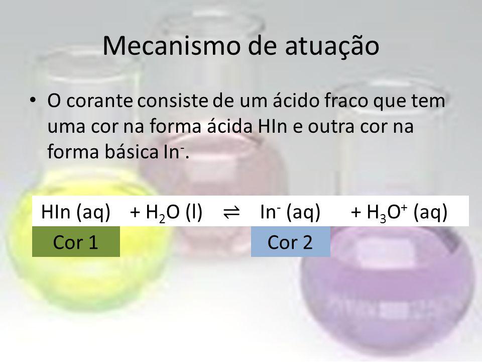 Mecanismo de atuação O corante consiste de um ácido fraco que tem uma cor na forma ácida HIn e outra cor na forma básica In -.