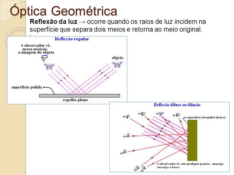 Óptica Geométrica Reflexão da luz ocorre quando os raios de luz incidem na superfície que separa dois meios e retorna ao meio original.