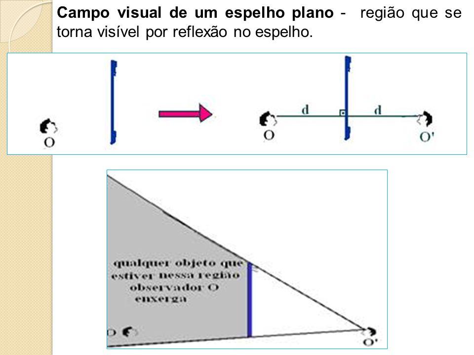 Campo visual de um espelho plano - região que se torna visível por reflexão no espelho.