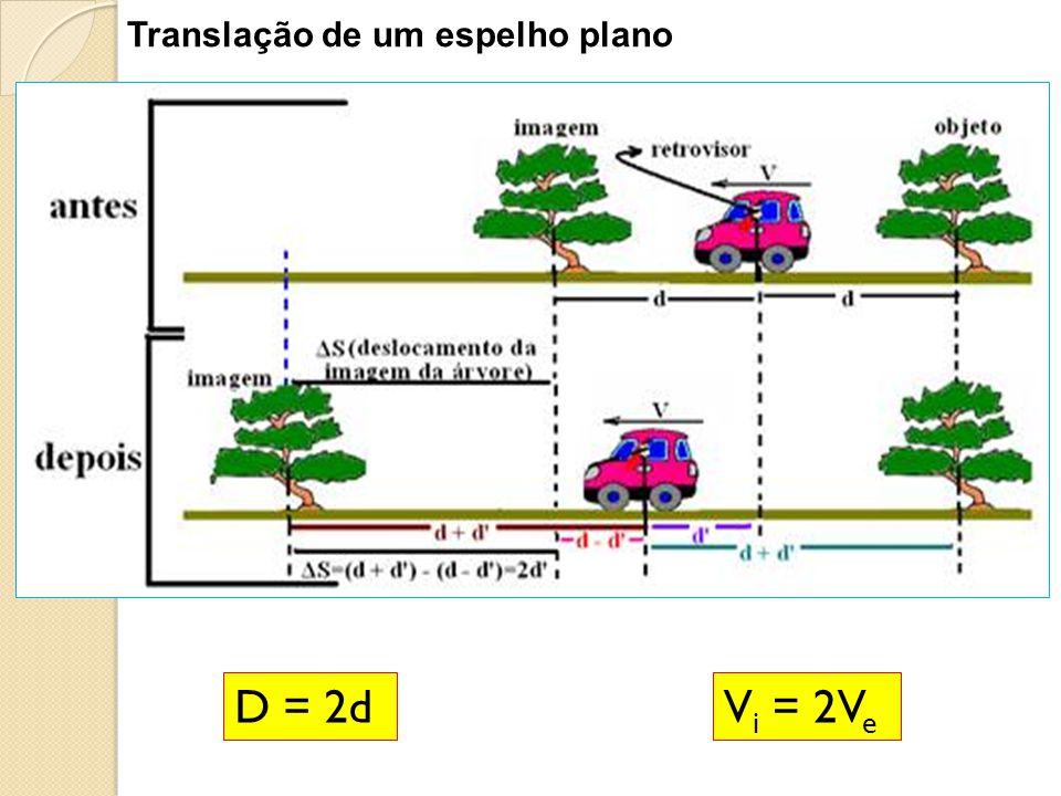 Translação de um espelho plano D = 2dV i = 2V e