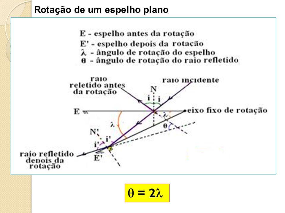 Rotação de um espelho plano = 2