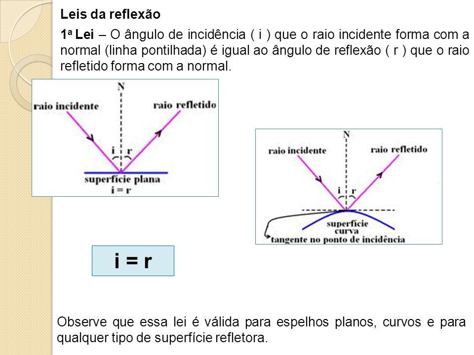 Leis da reflexão 1 a Lei – O ângulo de incidência ( i ) que o raio incidente forma com a normal (linha pontilhada) é igual ao ângulo de reflexão ( r )