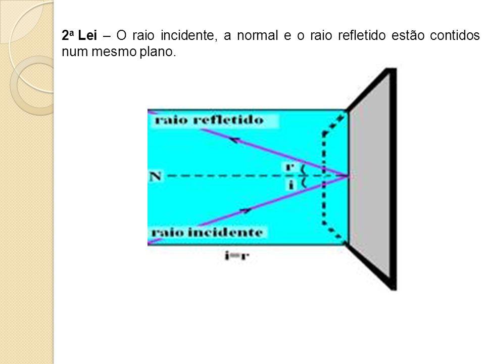 2 a Lei – O raio incidente, a normal e o raio refletido estão contidos num mesmo plano.